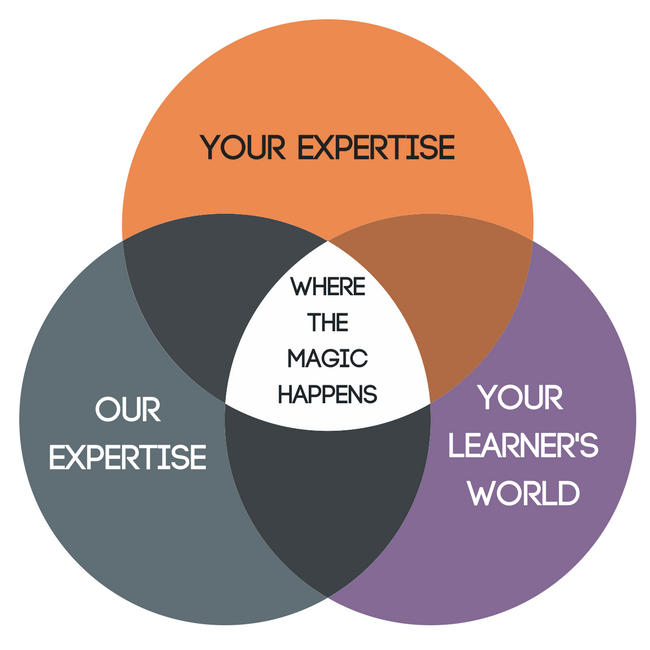 "A venn Diagram showing ""your expertise"", ""our expertise"", ""your learners world"" with the overlap stating ""Where the magic happens"""