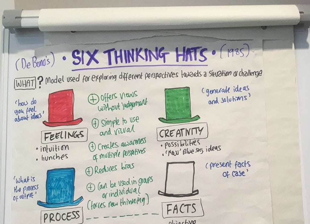 A view of a board showing six thinking hats at a management and leadership workshop